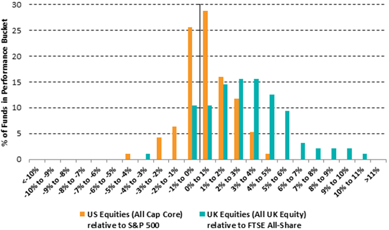 10-year relative returns in US and UK equities