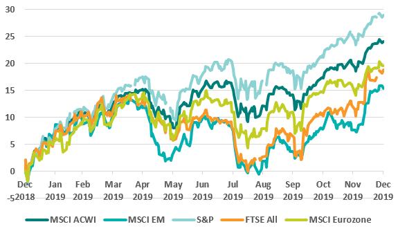 2019 Equity Market Returns (USD) (%)