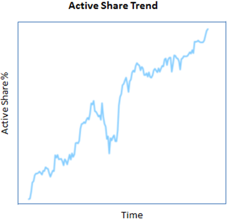 Chart 2: Active Share over time