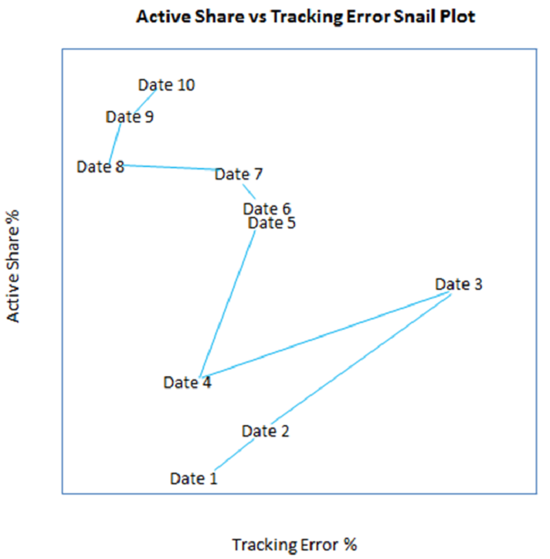 Chart 3: Active Share vs Tracking Error