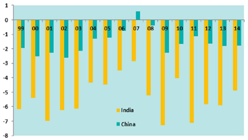 Budget balance as % of GDP