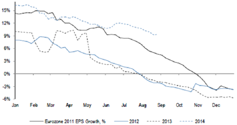 Change in Eurozone EPS growth projections during the year