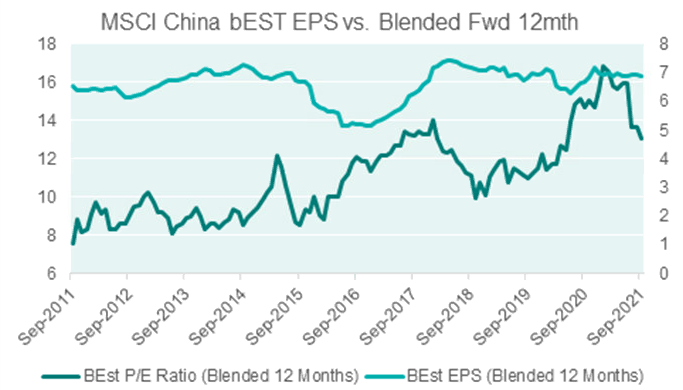 China EPS is stable