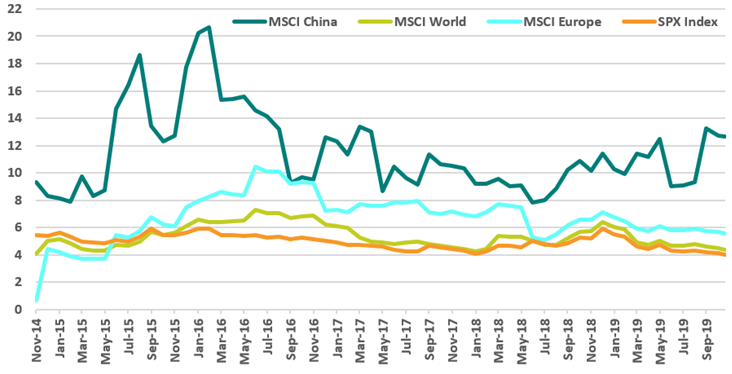 china fcf yield nov 19