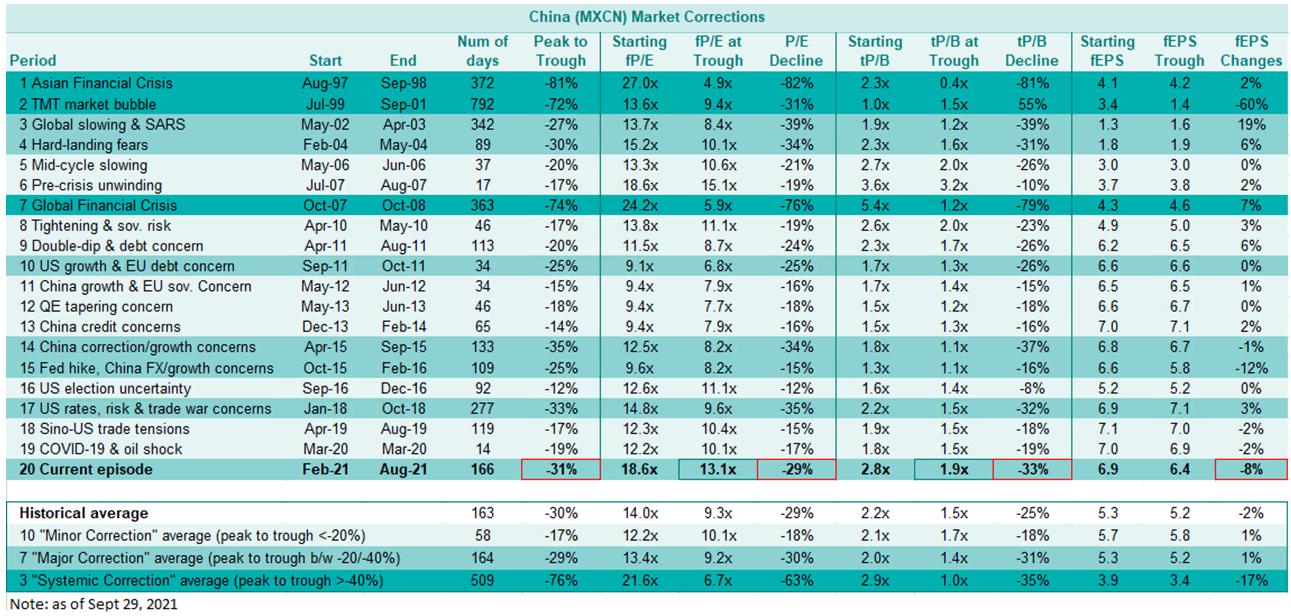 China market corrections