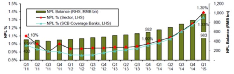 Chinese banks' NPL balance and ratio