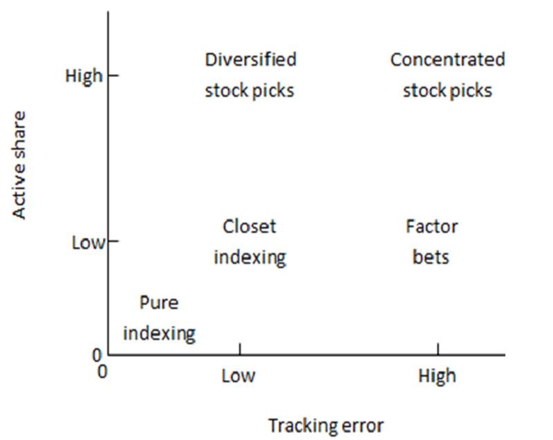 Chart 1: Cremers and Petajisto's Framework