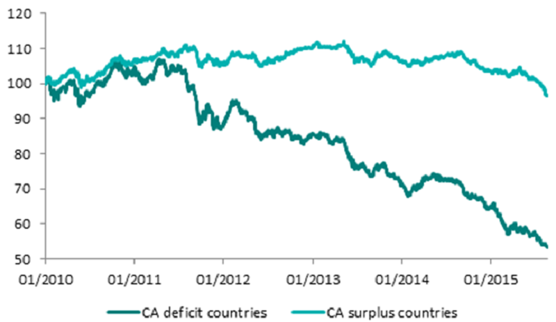 Currency performance versus US dollar