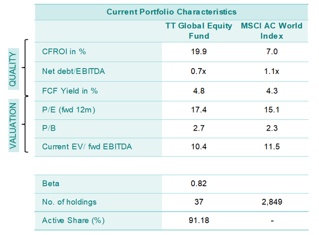 Current Global Portfolio Characteristics