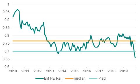 EM P/E relative to DM (6/20)