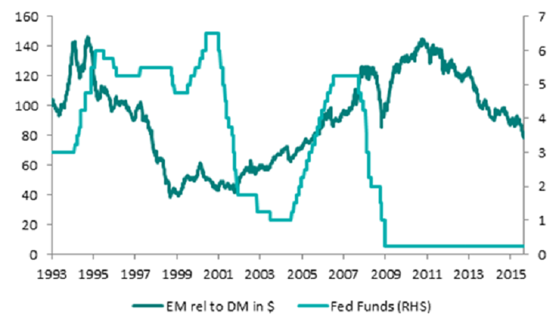 EM performance relative to DMs during rate rising cycles