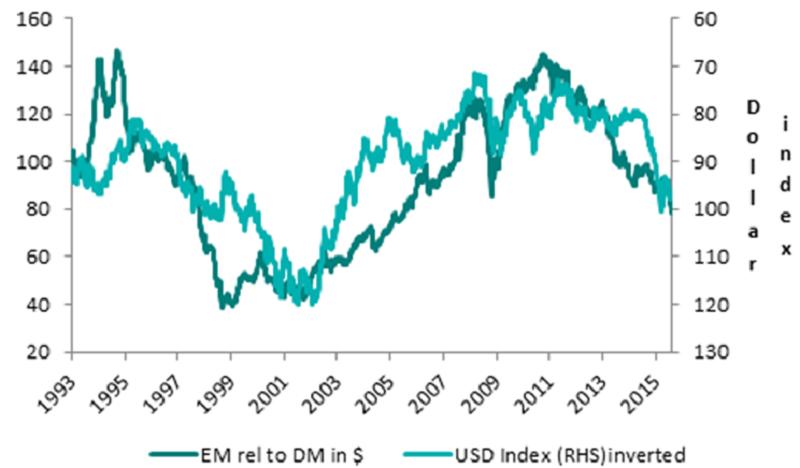EM relative performance versus US dollar
