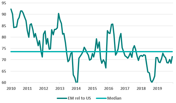 em valuation relative to s and p 2020