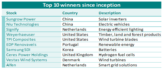 ESF top winners 2020