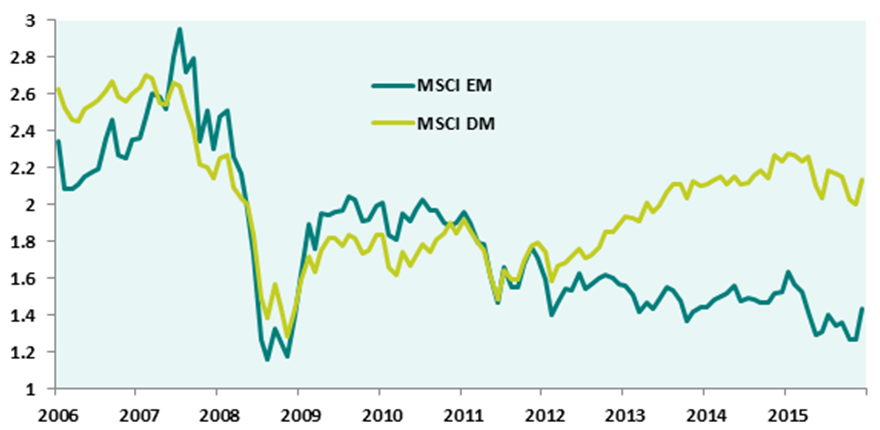 Emerging Market versus Developed Market Price/Book Value