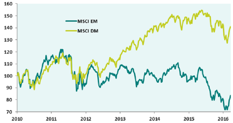 Emerging Markets have underperformed Developed Markets significantly