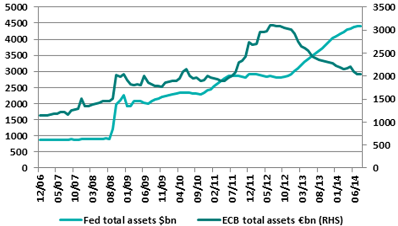 Fed and ECB balance sheets
