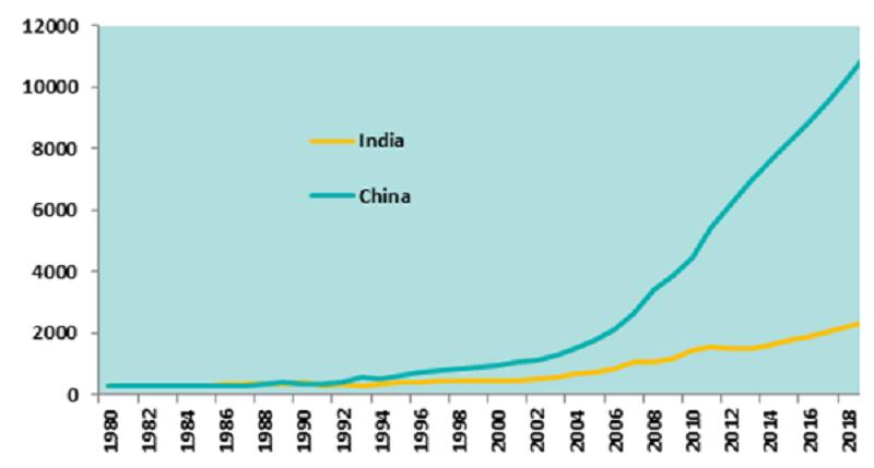 GDP per capita (US$)