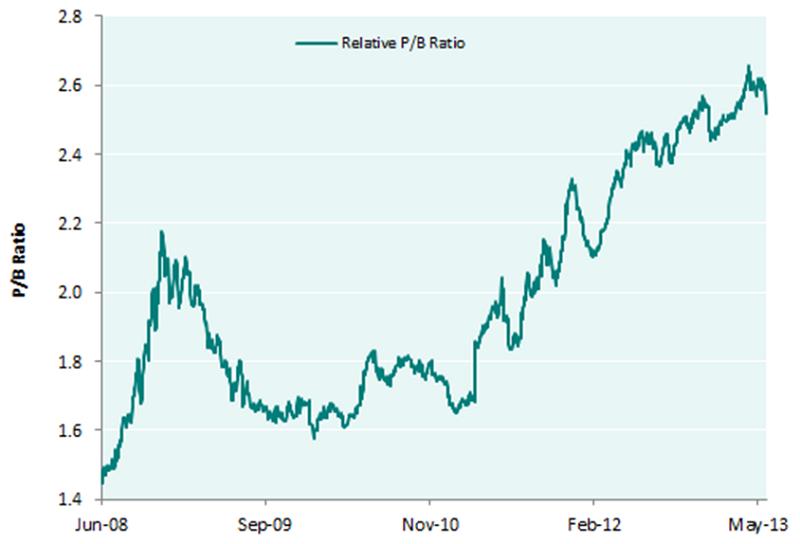 Chart 1: MSCI EM Consumer Staples vs MSCI EM relative P/B ratio