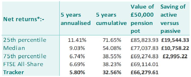 Net return of active versus passive investment in UK equities