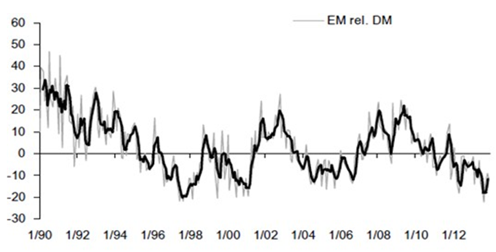 Relative Earnings Revisions