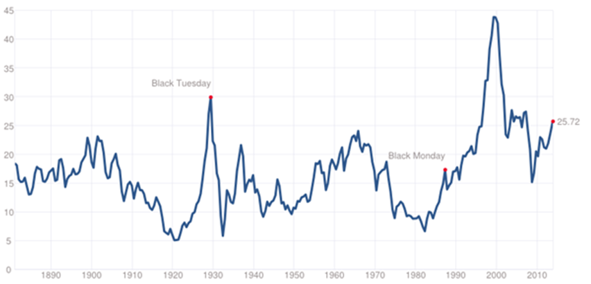 Shiller's CAPE ratio