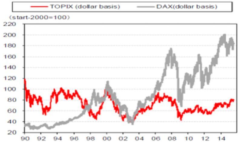 TOPIX versus DAX performance