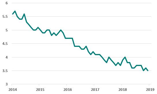 US unemployment rate U3 jan 2020