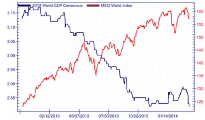 World GDP Consensus vs Equity Prices