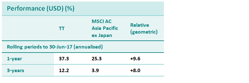 asia performance DR tenure