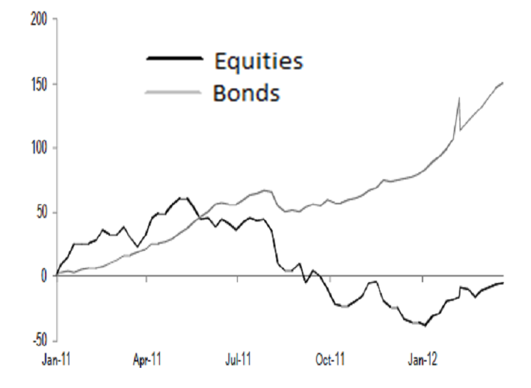 bond vs equity mutual fund flows