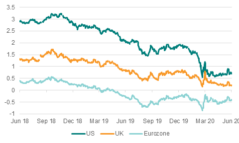 Bond yields have collapsed 6/20