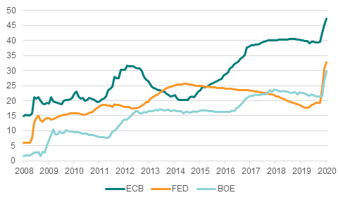 Central bank balance sheets as % of GDP 6/20