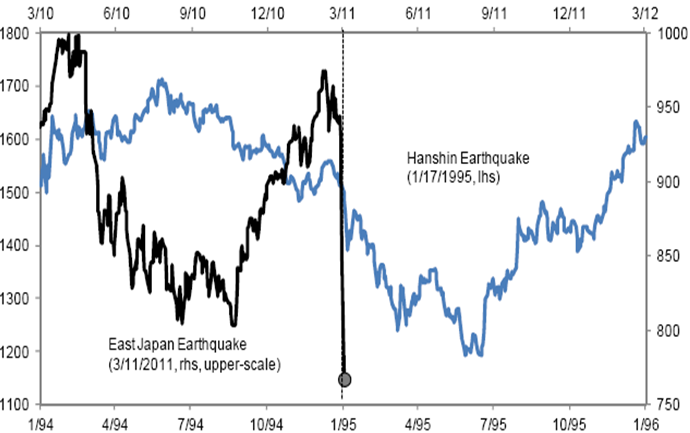 Equities Shaken:  Topix & the 1995/2011 quakes