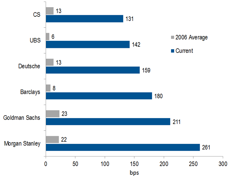 Chart 6: Investment banks 5 year senior CDS: Current vs 2006 average