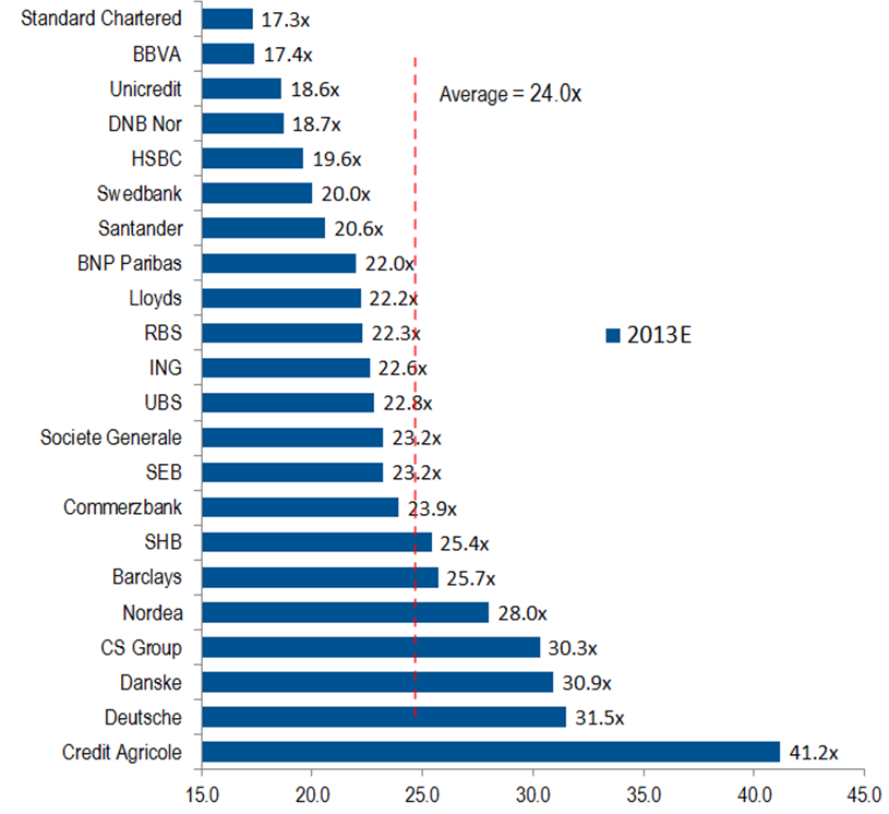 Chart 8: European banks adjusted assets/tangible equity leverage ratios