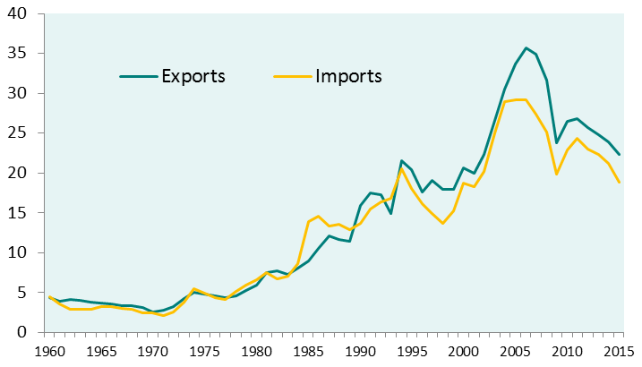 china exports and imports as percentage of gdp