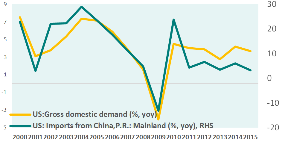 china exports to us and us domestic demand