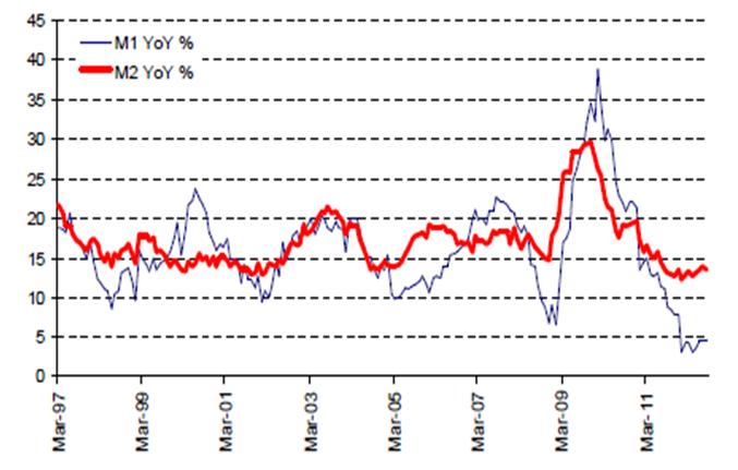 china monetary growth - time for stimulus