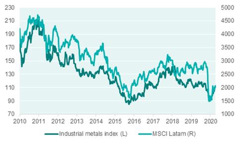 commodity prices versus latam returns 820