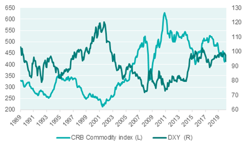 commodity prices versus the us dollar 820