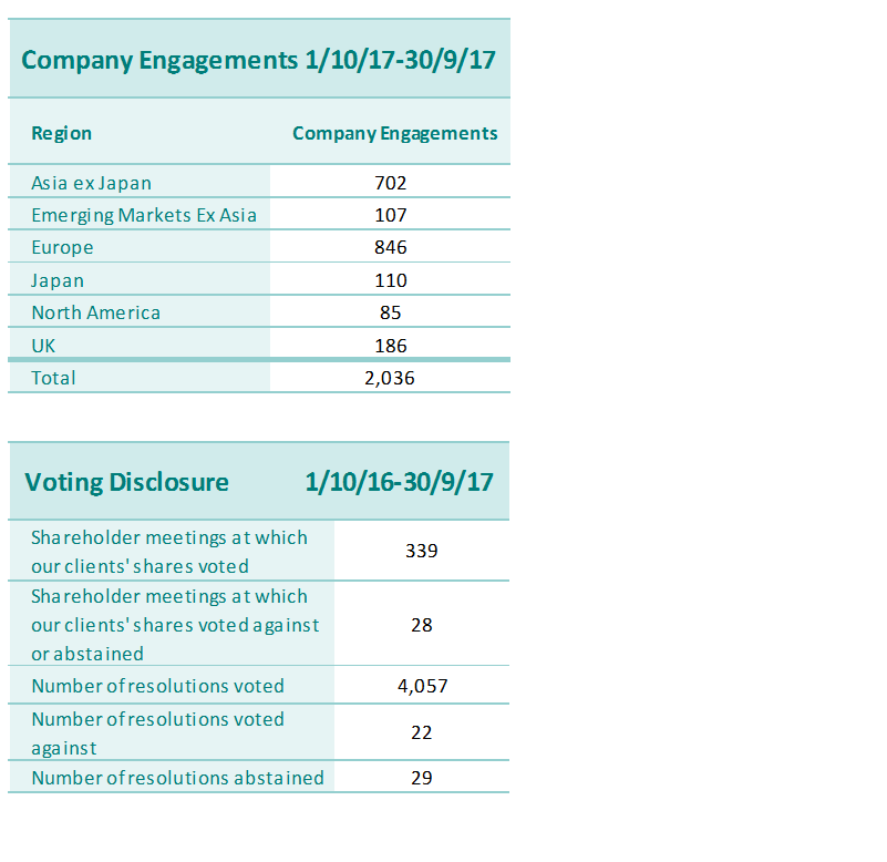 company engagement and voting 3Q17
