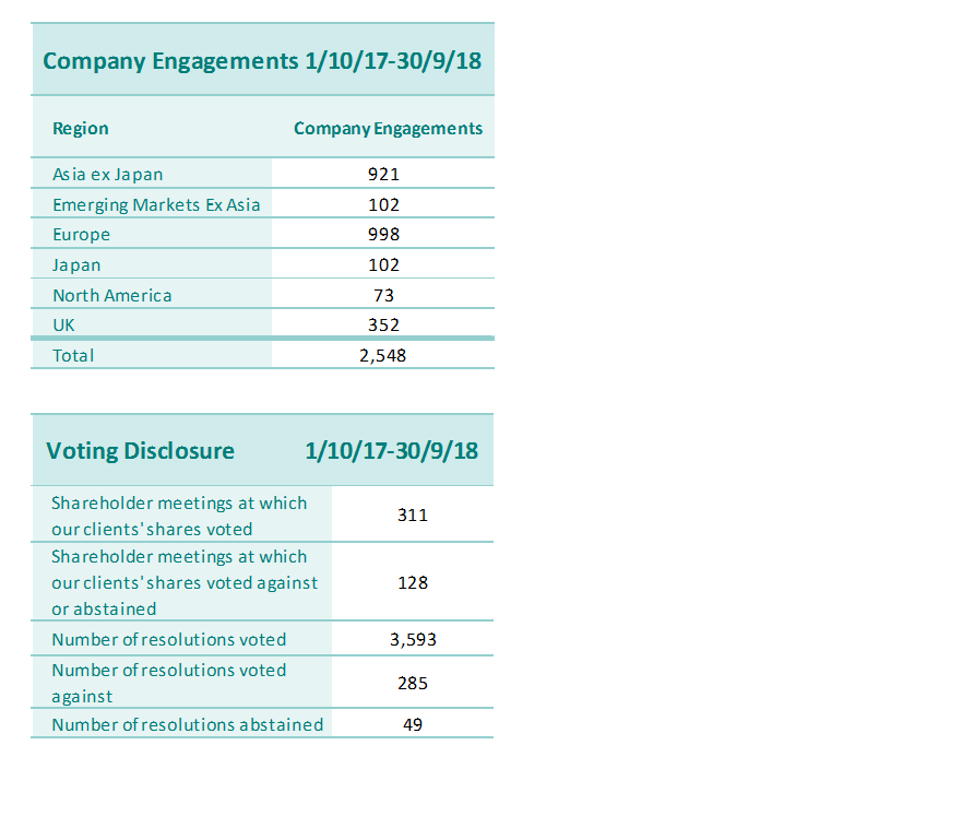 company engagement and voting disclosure 3Q18.png