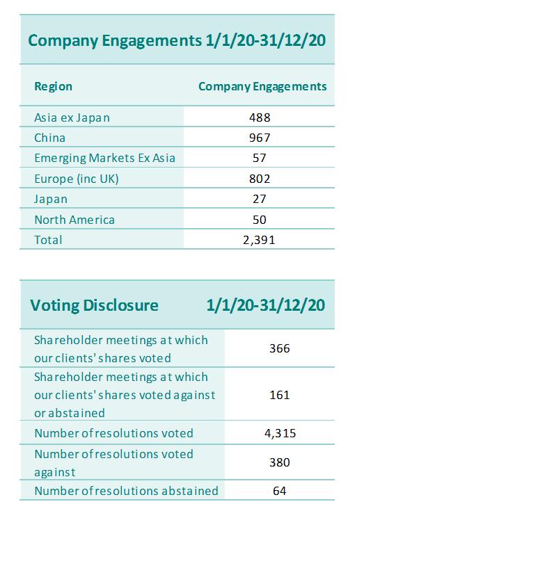 company engagement stats 4/20