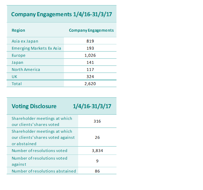 company engagement and voting disclosure 6.png