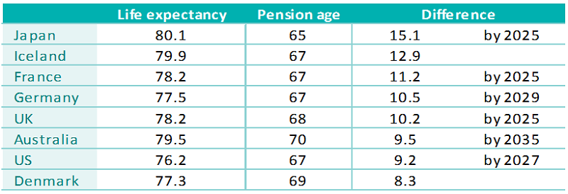 comparison of future life expectancy