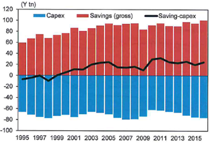 Corporate capex vs. savings (flow)