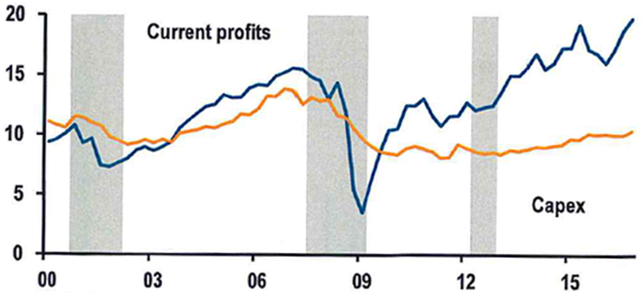 Corporate profits (ex. financial institutions and insurance) and capex