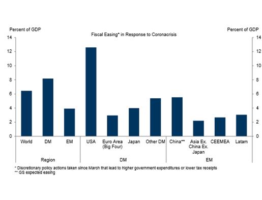 discretionary fiscal easing 6/20