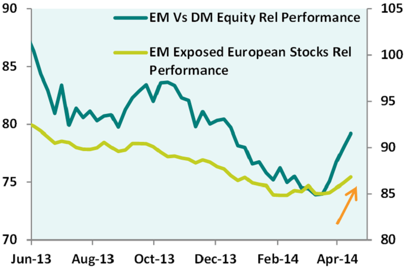 em exposed stocks performance reversal